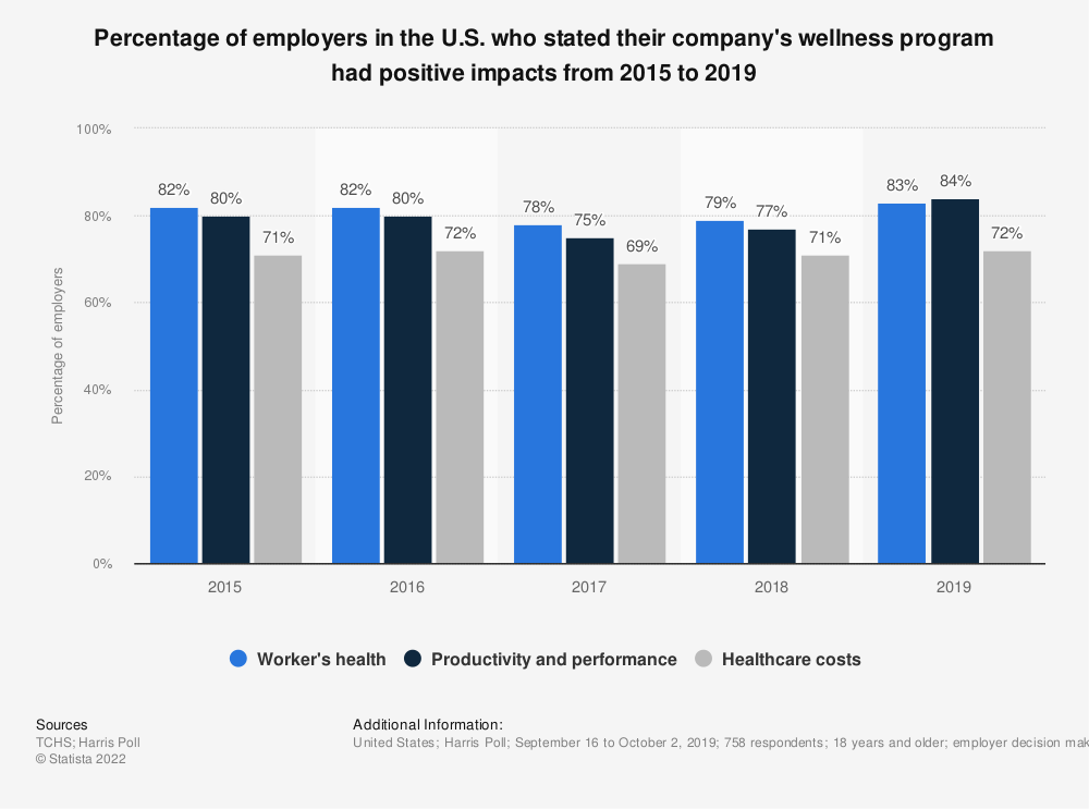 Statistic: Percentage of employers in the U.S. who stated their company's wellness program had positive impacts from 2015 to 2019 | Statista