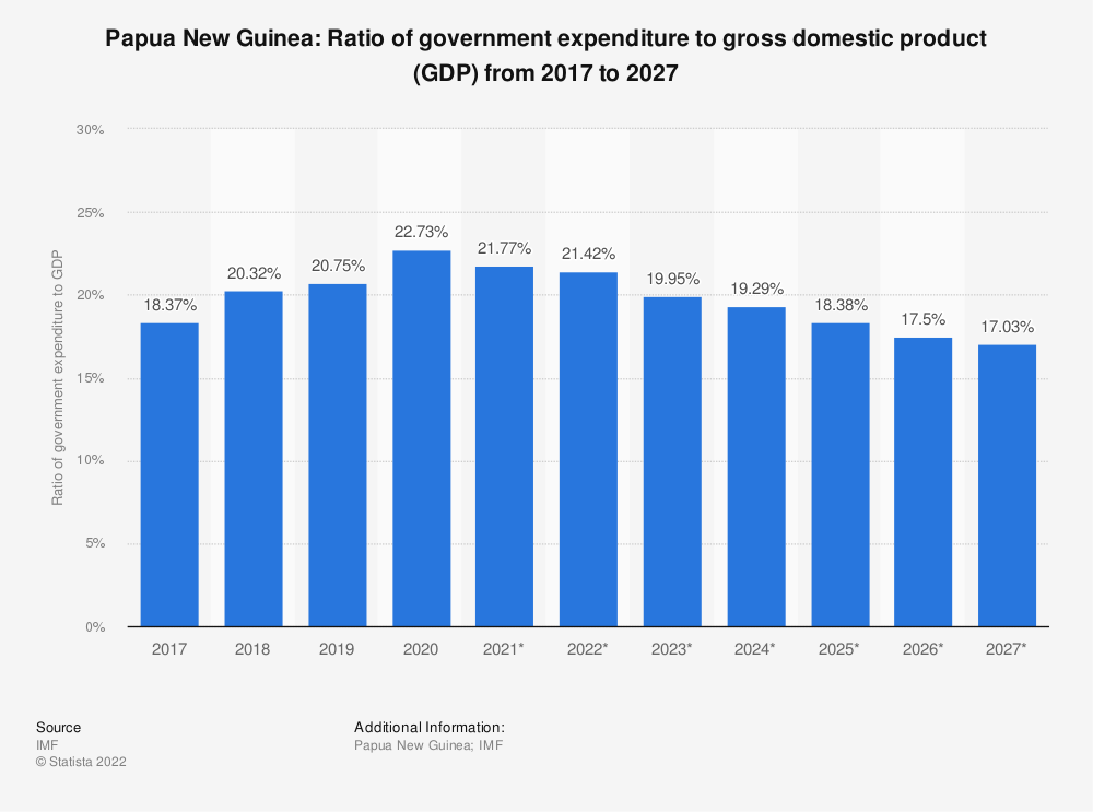 Statistic: Papua New Guinea: Ratio of government expenditure to gross domestic product (GDP) from 2014 to 2024 | Statista