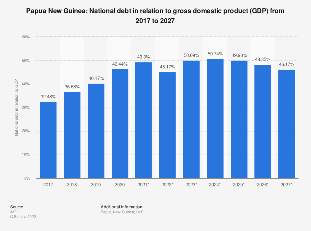 Statistic: Papua New Guinea: National debt in relation to gross domestic product (GDP) from 2014 to 2024 | Statista
