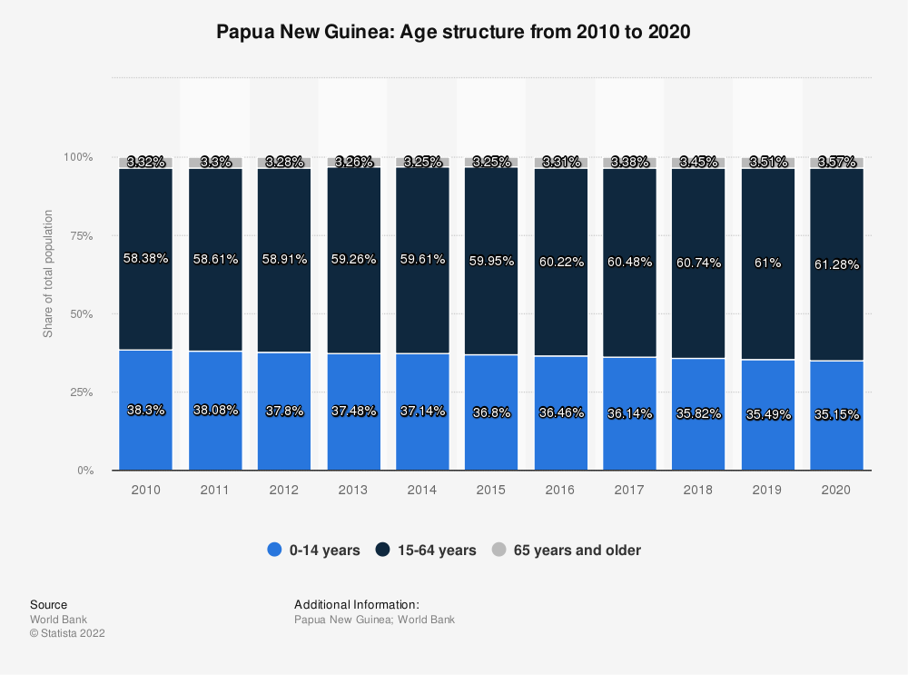 Statistic: Papua New Guinea: Age structure from 2007 to 2017 | Statista