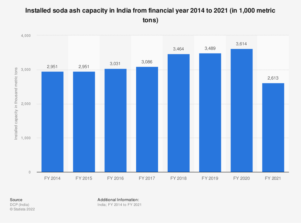 Statistic: Installed soda ash capacity in India from FY 2014 to FY 2018 (in 1,000 metric tons) | Statista