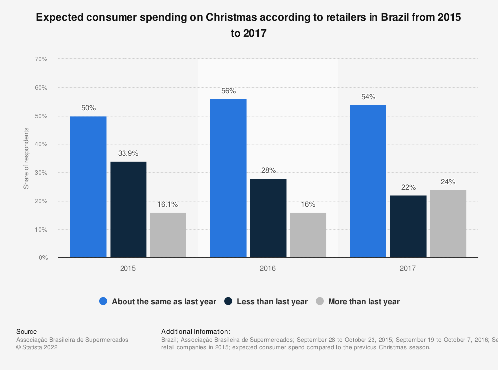 Statistic: Expected consumer spending on Christmas according to retailers in Brazil from 2015 to 2017 | Statista