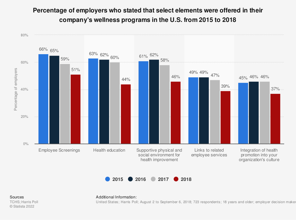 Statistic: Percentage of employers who stated that select elements were offered in their company's wellness programs in the U.S. from 2015 to 2018 | Statista