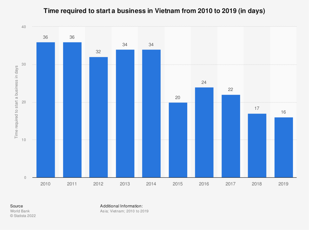 Statistic: Time required to start a business in Vietnam from 2006 to 2018 (in days) | Statista