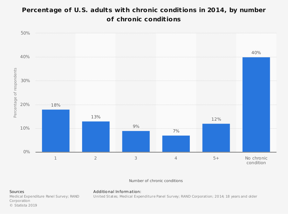 Statistic: Percentage of U.S. adults with chronic conditions in 2014, by number of chronic conditions | Statista