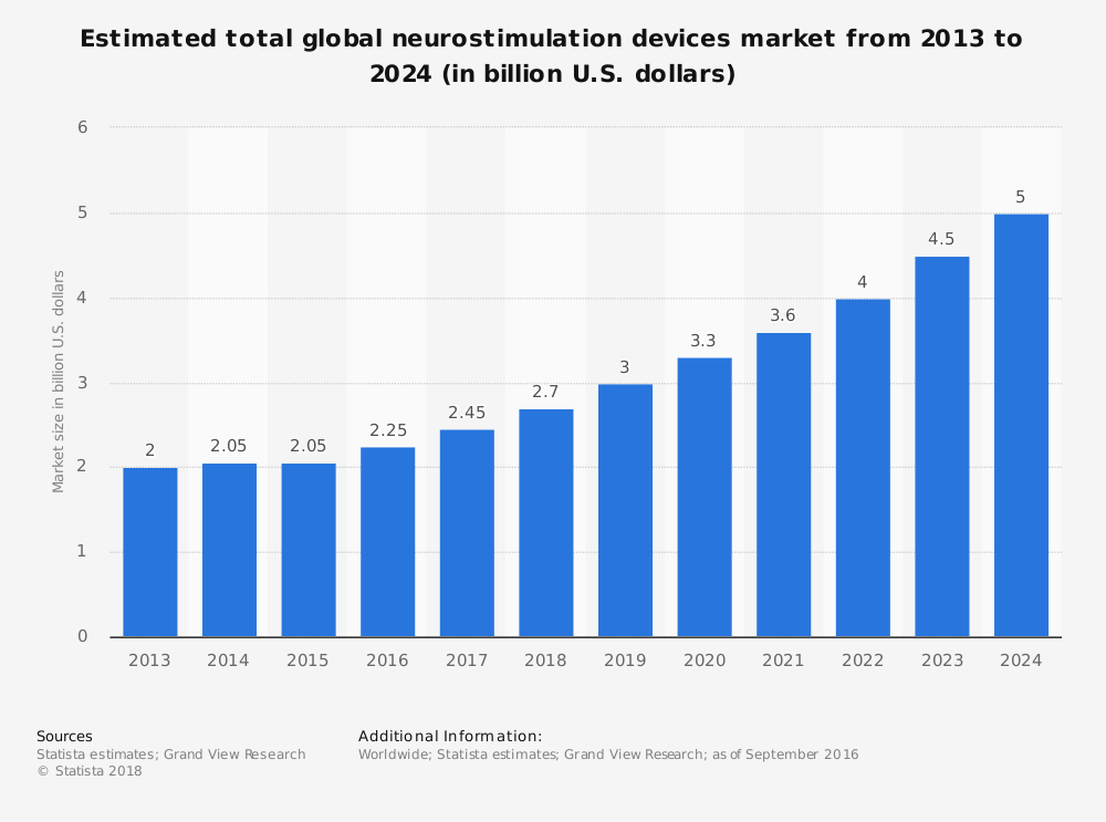 Statistic: Estimated total global neurostimulation devices market from 2013 to 2024 (in billion U.S. dollars) | Statista