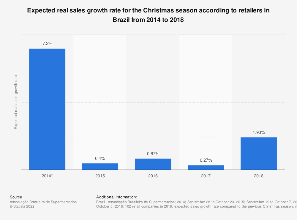 Statistic: Expected real sales growth rate for the Christmas season according to retailers in Brazil from 2014 to 2018 | Statista