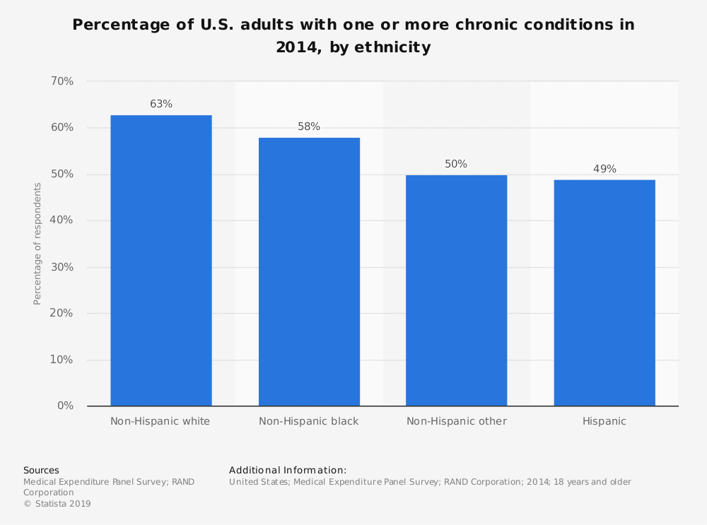Statistic: Percentage of U.S. adults with one or more chronic conditions in 2014, by ethnicity | Statista