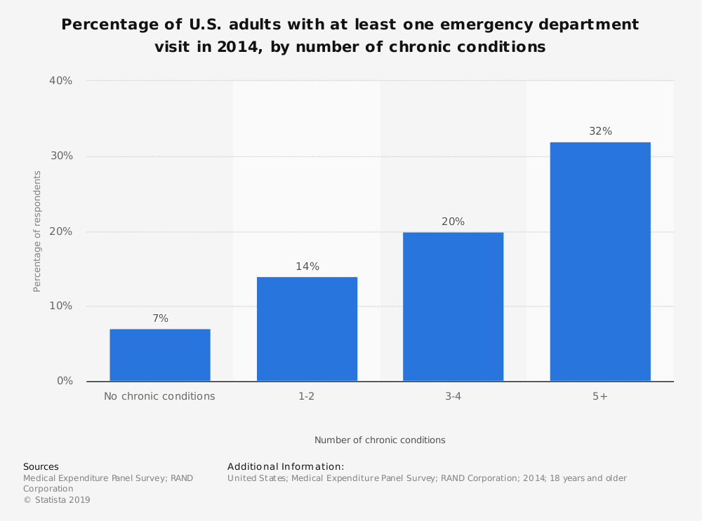 Statistic: Percentage of U.S. adults with at least one emergency department visit in 2014, by number of chronic conditions   Statista