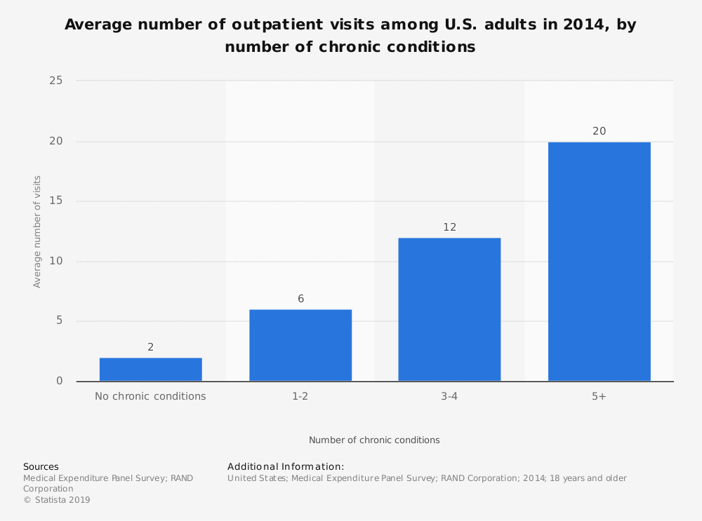 Statistic: Average number of outpatient visits among U.S. adults in 2014, by number of chronic conditions   Statista