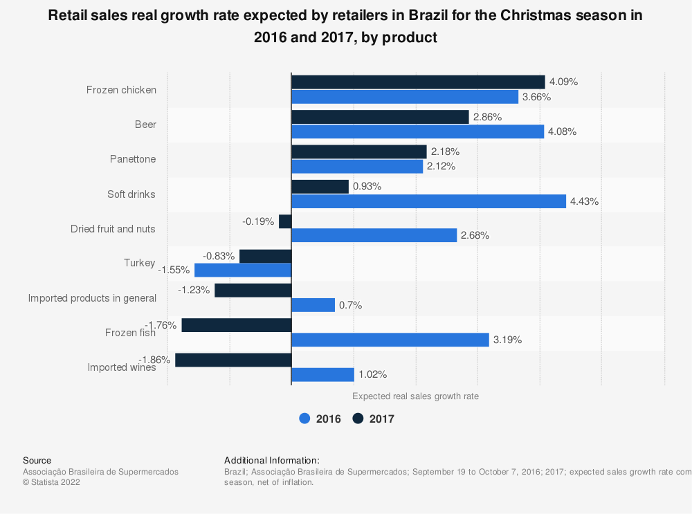 Statistic: Retail sales real growth rate expected by retailers in Brazil for the Christmas season in 2016 and 2017, by product | Statista
