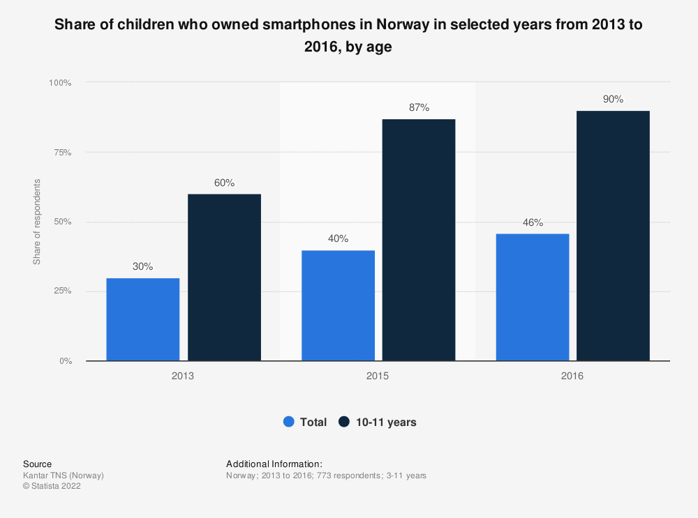 Statistic: Share of children who owned smartphones in Norway in selected years from 2013 to 2016, by age | Statista