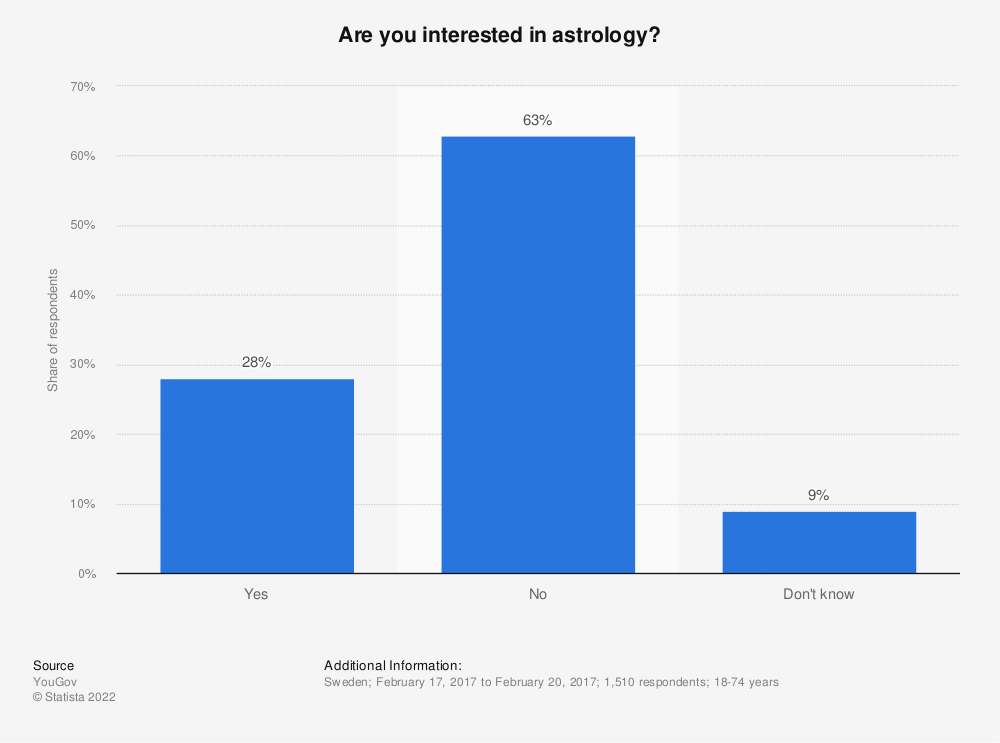 Statistic: Are you interested in astrology? | Statista