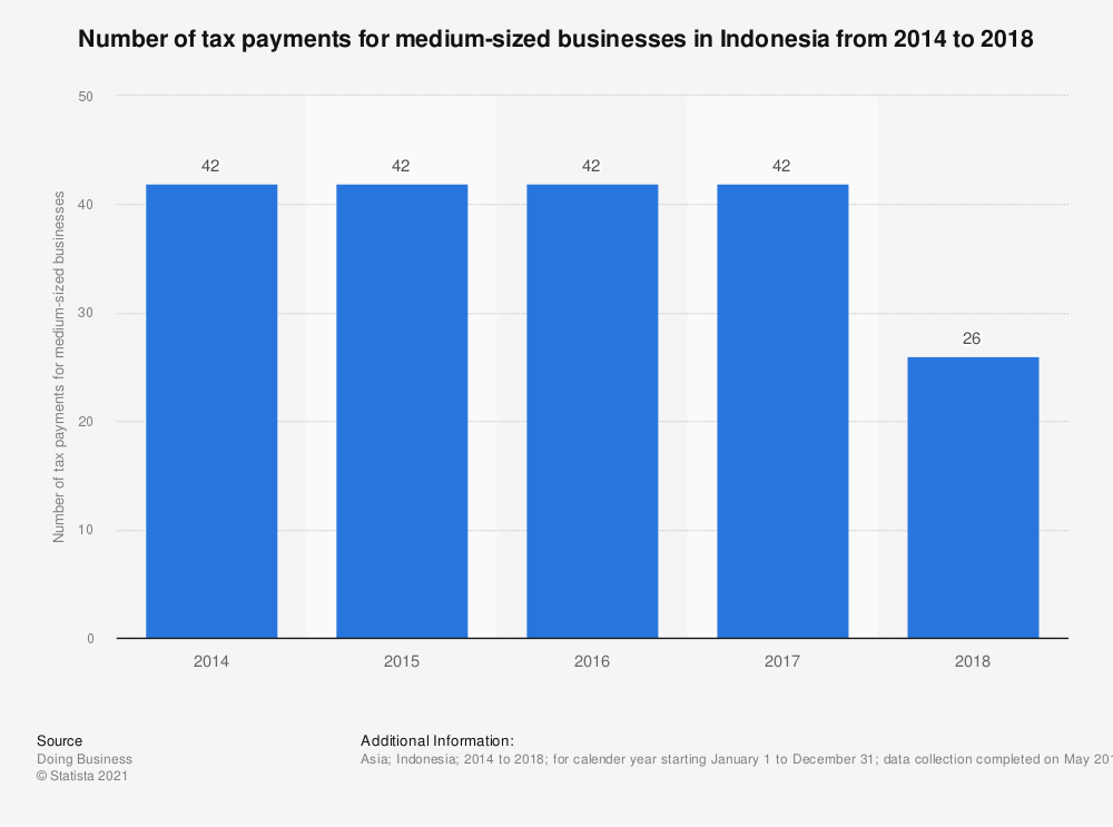 Statistic: Number of tax payments for medium-sized businesses in Indonesia from 2014 to 2018   Statista