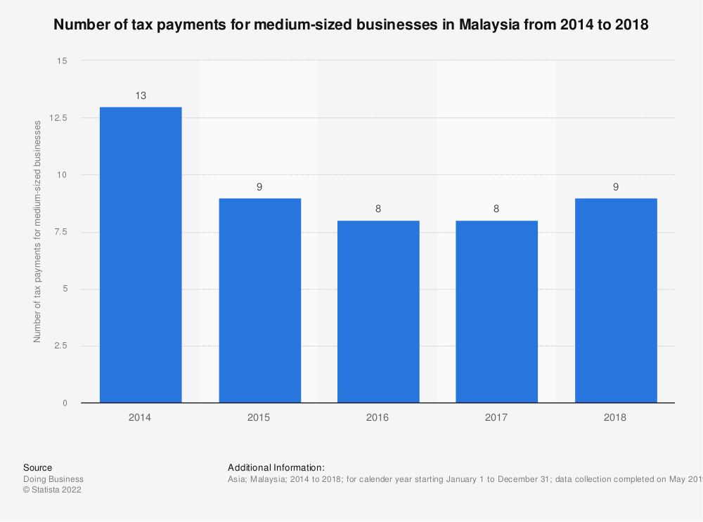 Statistic: Number of tax payments for medium-sized businesses in Malaysia from 2014 to 2018 | Statista