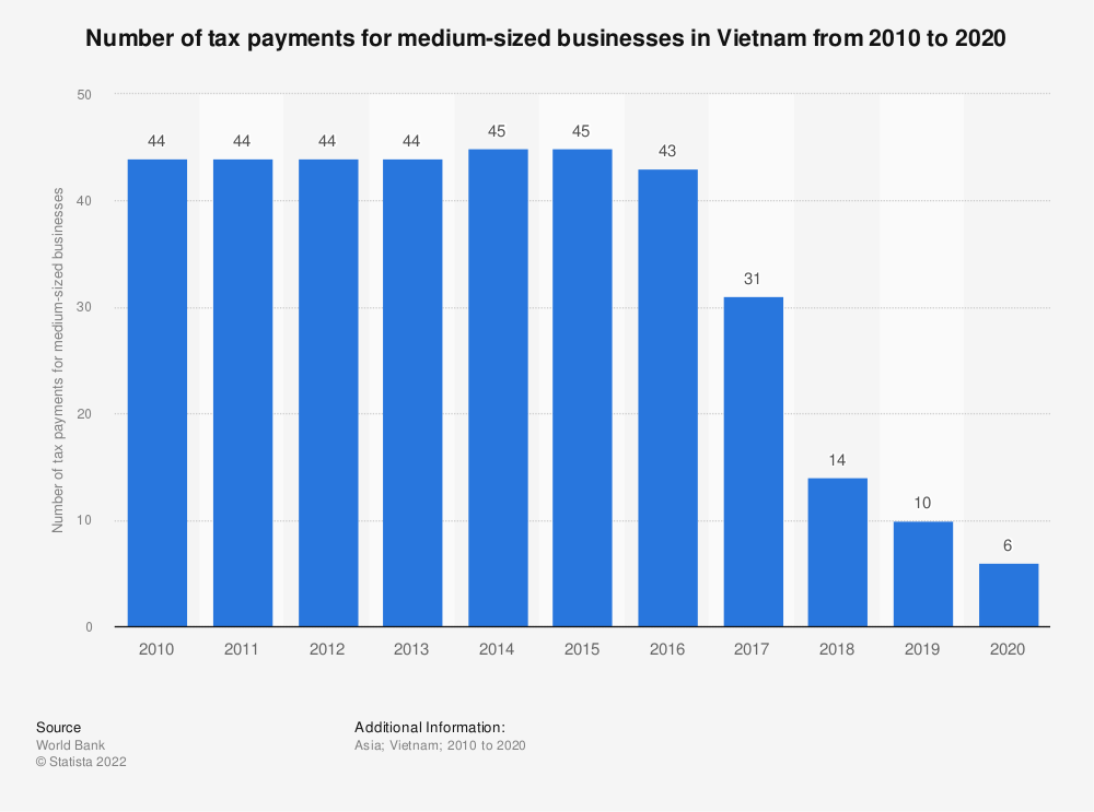 Statistic: Number of tax payments for medium-sized businesses in Vietnam from 2010 to 2020 | Statista