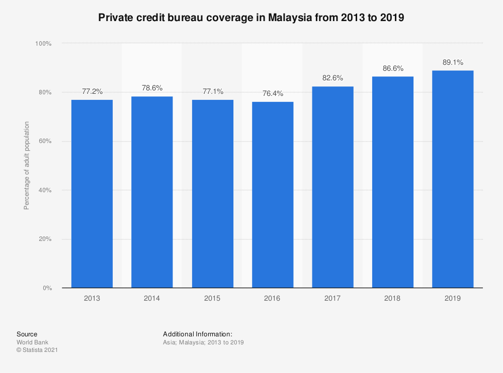 Statistic: Private credit bureau coverage in Malaysia from 2012 to 2018 | Statista