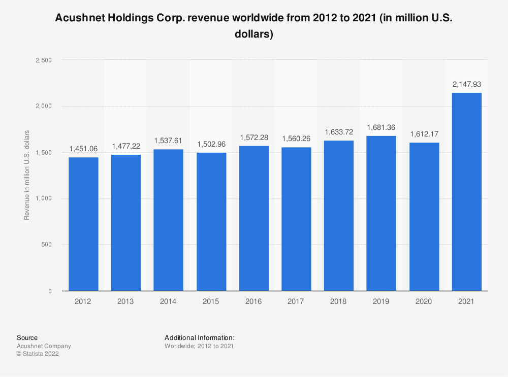 Statistic: Acushnet Holdings Corp. revenue worldwide from 2012 to 2019 (in million U.S. dollars)   Statista