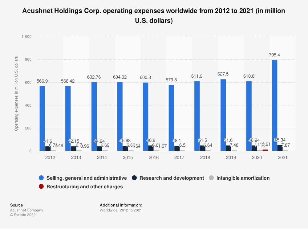 Statistic: Acushnet Holdings Corp. operating expenses worldwide from 2012 to 2019 (in million U.S. dollars) | Statista