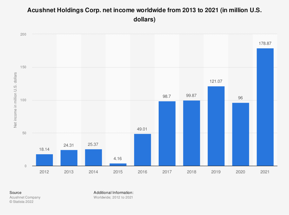 Statistic: Acushnet Holdings Corp. net income worldwide from 2013 to 2019 (in million U.S. dollars) | Statista