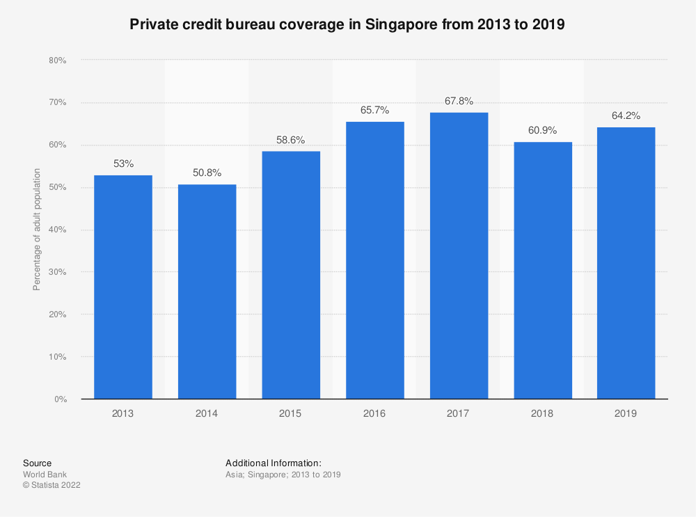Statistic: Private credit bureau coverage in Singapore from 2012 to 2018 | Statista