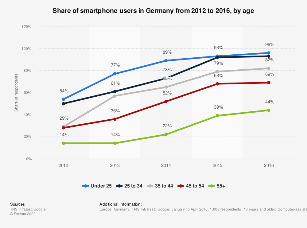 Statistic: Share of smartphone users in Germany from 2012 to 2016, by age | Statista