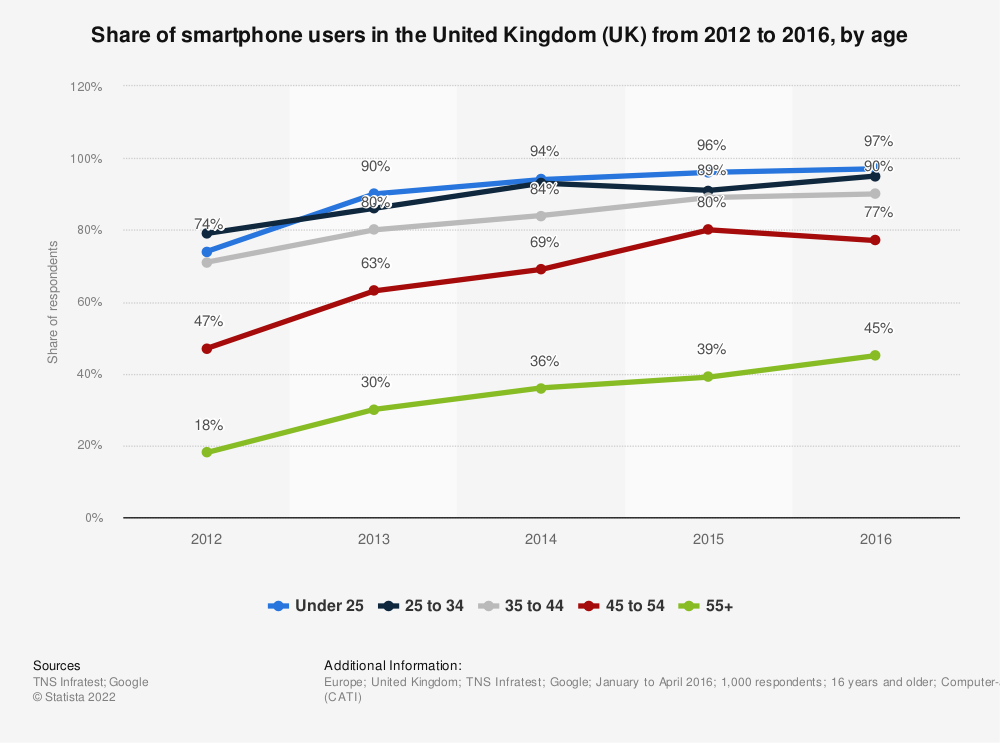 Statistic: Share of smartphone users in the United Kingdom (UK) from 2012 to 2016, by age | Statista