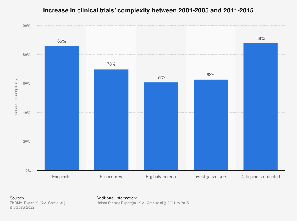 Statistic: Increase in clinical trials' complexity between 2001-2005 and 2011-2015 | Statista