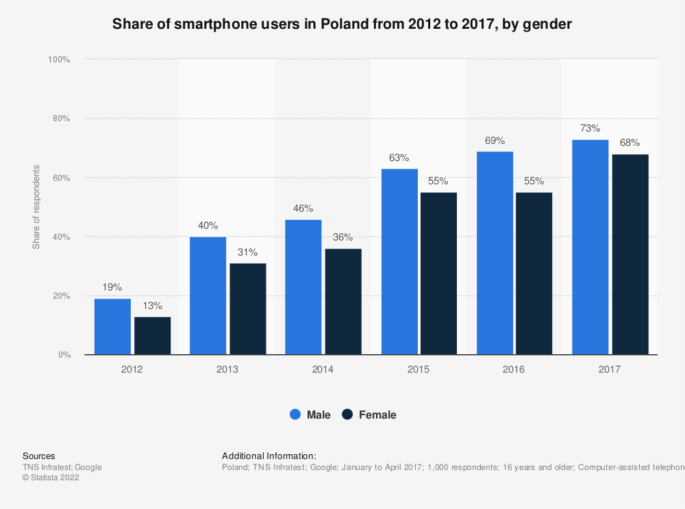 Statistic: Share of smartphone users in Poland from 2012 to 2016, by gender | Statista