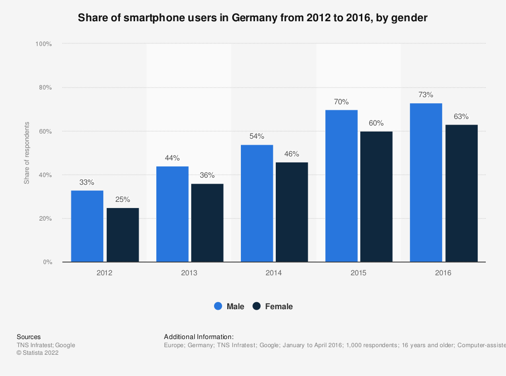 Statistic: Share of smartphone users in Germany from 2012 to 2016, by gender | Statista