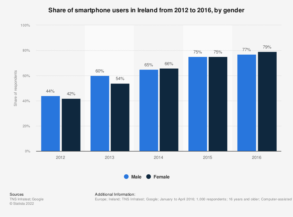 Statistic: Share of smartphone users in Ireland from 2012 to 2016, by gender | Statista