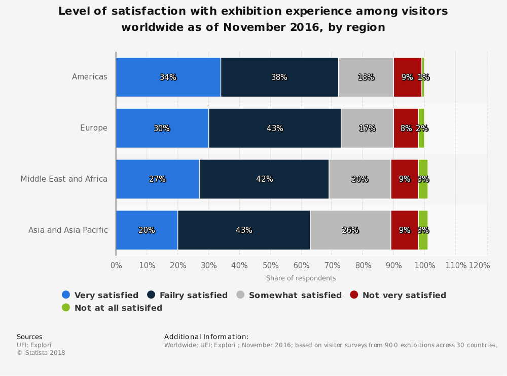 Statistic: Level of satisfaction with exhibition experience among visitors worldwide as of November 2016, by region | Statista