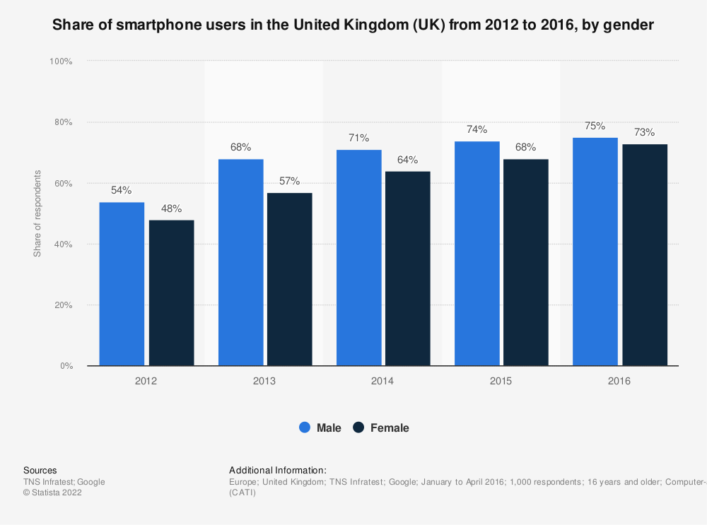 Statistic: Share of smartphone users in the United Kingdom (UK) from 2012 to 2016, by gender | Statista
