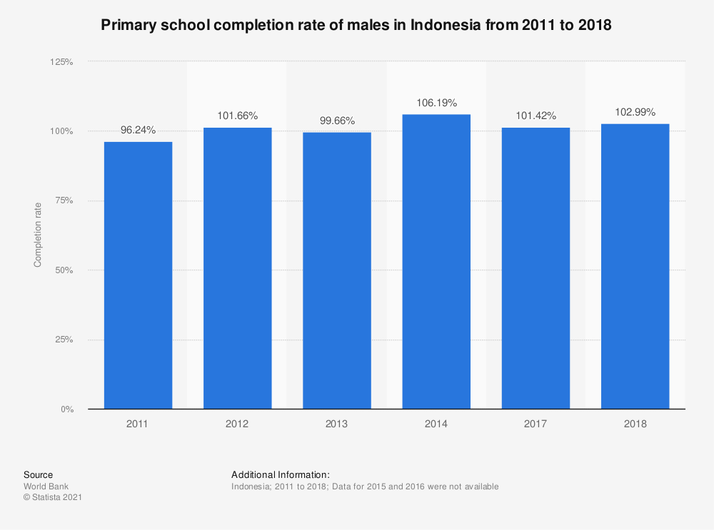 Statistic: Primary school completion rate of males in Indonesia from 2011 to 2018 | Statista
