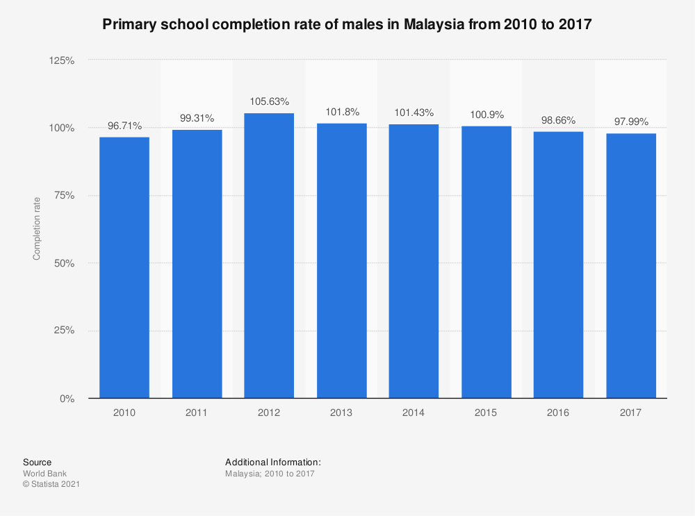 Statistic: Primary school completion rate of males in Malaysia from 2010 to 2017 | Statista