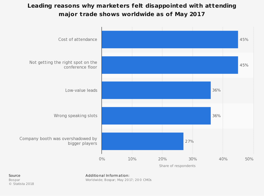Statistic: Leading reasons why marketers felt disappointed with attending major trade shows worldwide as of May 2017 | Statista