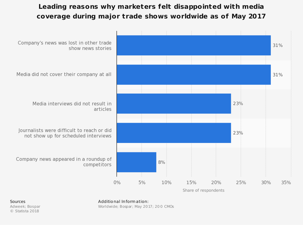 Statistic: Leading reasons why marketers felt disappointed with media coverage during major trade shows worldwide as of May 2017 | Statista