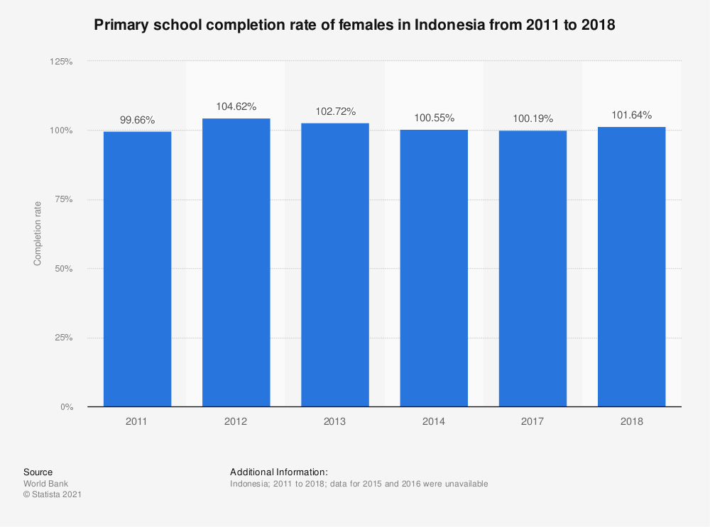 Statistic: Primary school completion rate of females in Indonesia from 2011 to 2018 | Statista