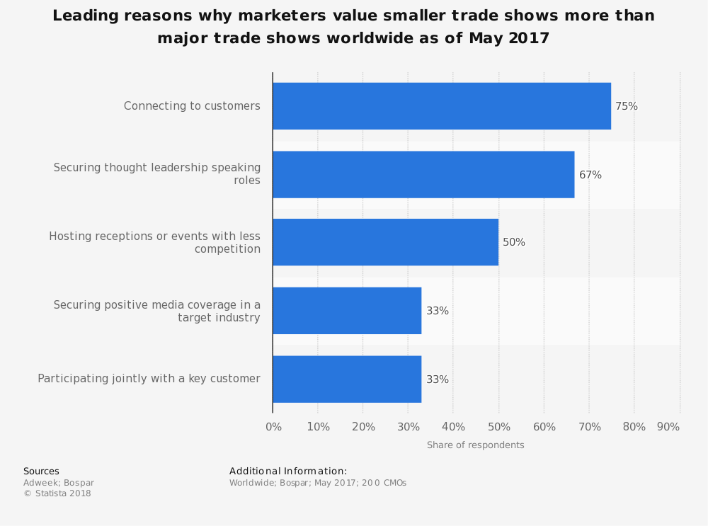 Statistic: Leading reasons why marketers value smaller trade shows more than major trade shows worldwide as of May 2017 | Statista
