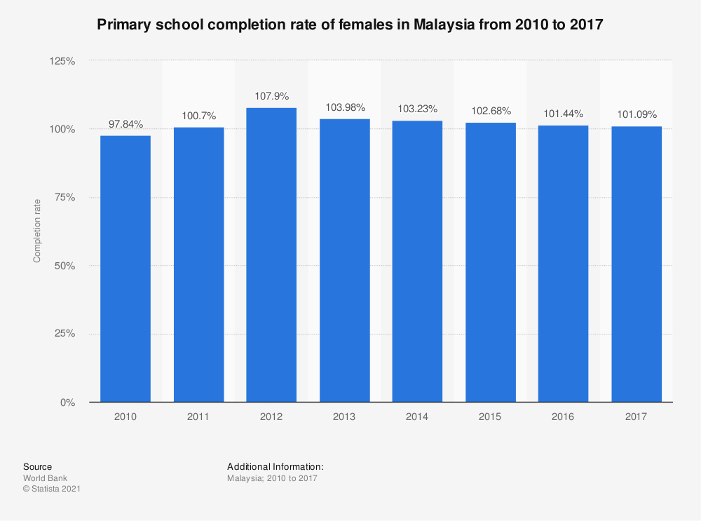 Statistic: Primary school completion rate of females in Malaysia from 2010 to 2017 | Statista