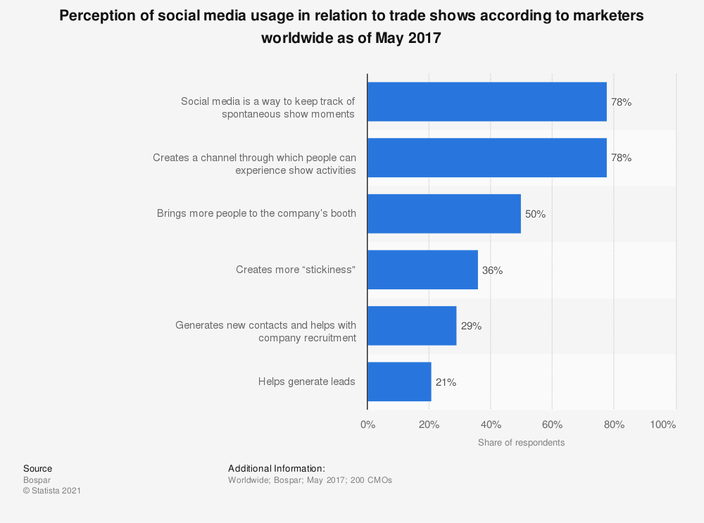 Statistic: Perception of social media usage in relation to trade shows according to marketers worldwide as of May 2017 | Statista