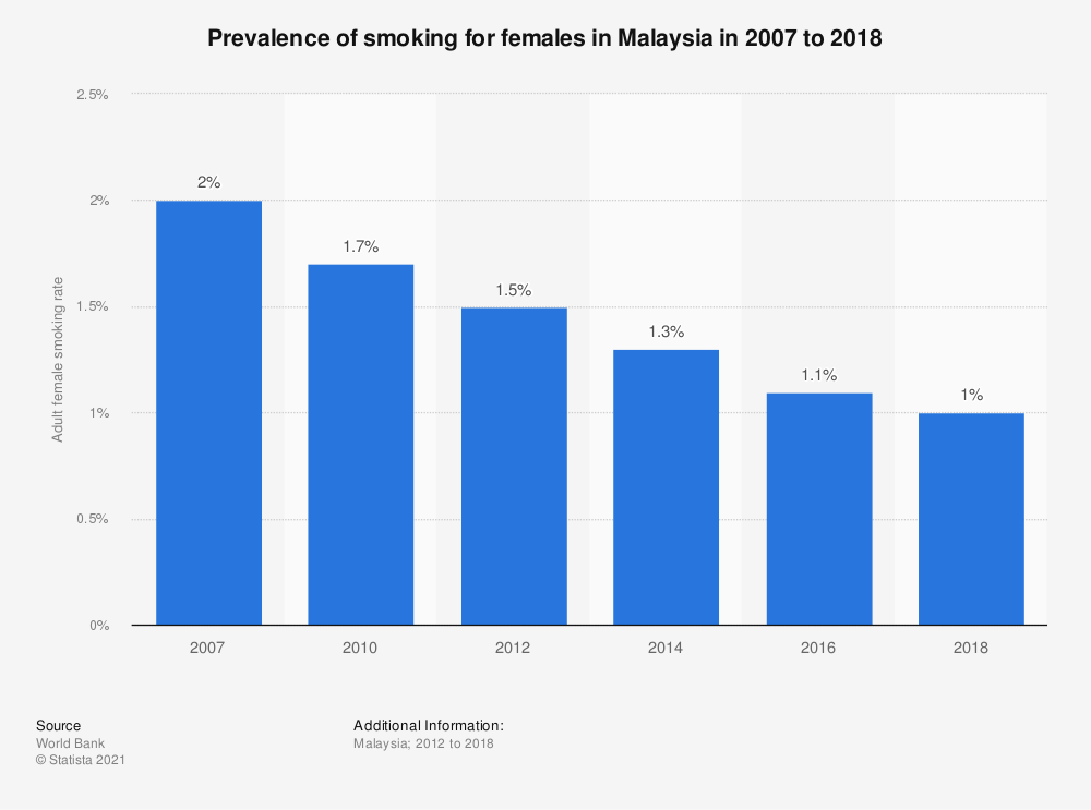 Statistic: Prevalence of smoking for females in Malaysia in 2010 to 2016 | Statista