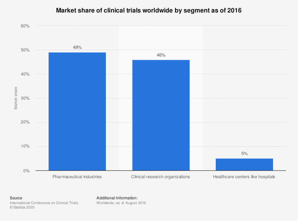 Statistic: Market share of clinical trials worldwide by segment as of 2016 | Statista