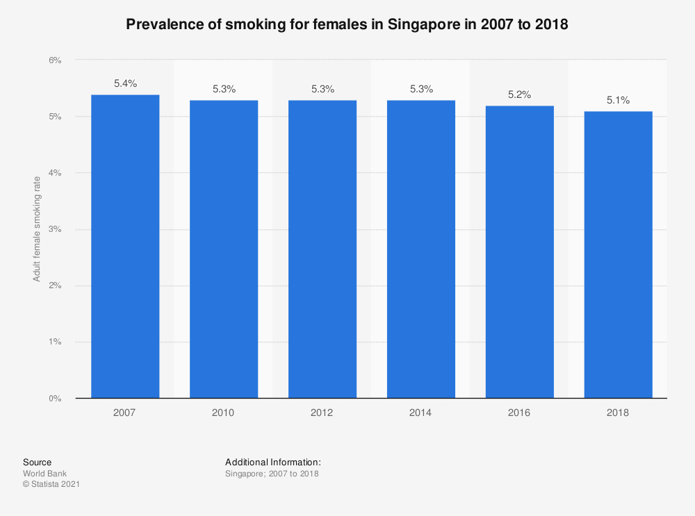 Statistic: Prevalence of smoking for females in Singapore in 2010 to 2016 | Statista