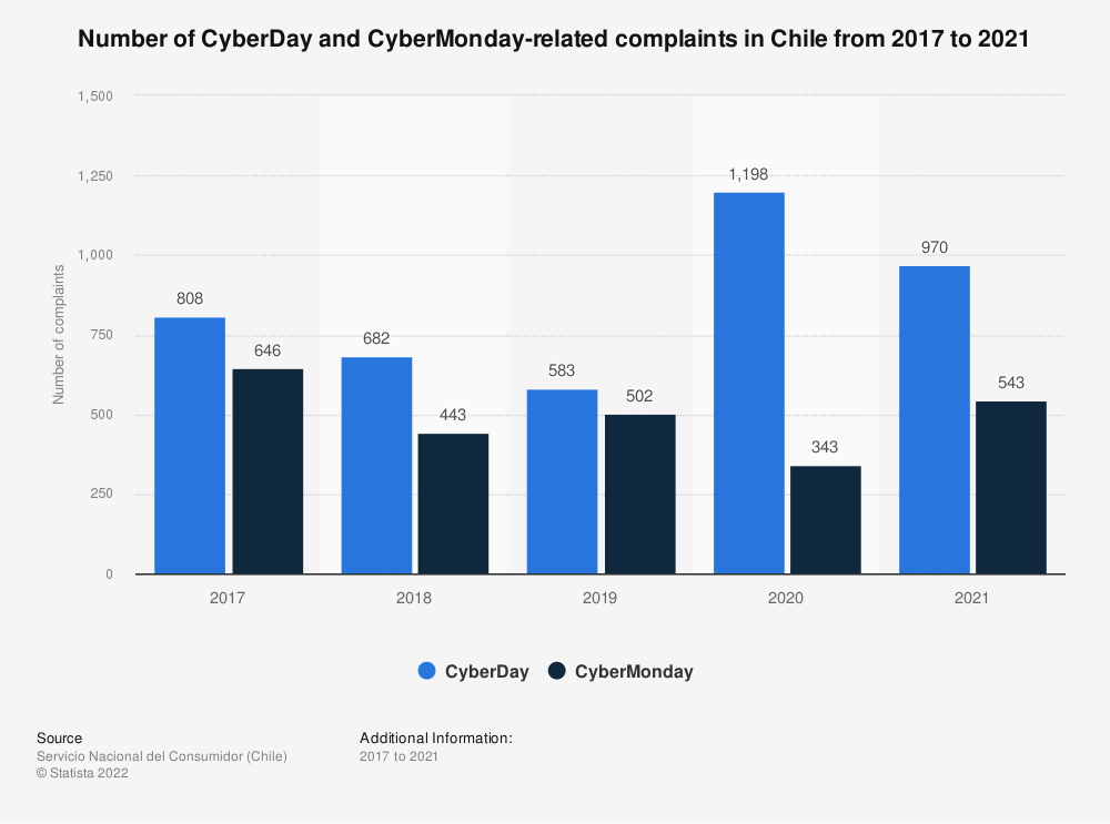 Statistic: Number of CyberDay-related consumer complains in Chile from 2017 to 2019 | Statista