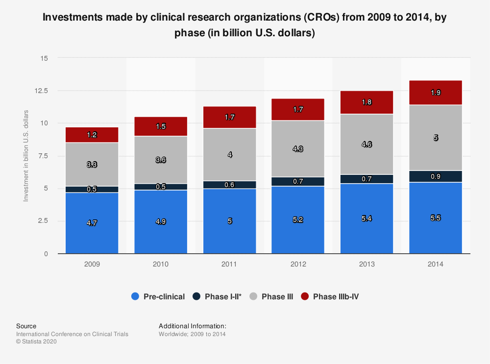 Statistic: Investments made by clinical research organizations (CROs) from 2009 to 2014, by phase (in billion U.S. dollars) | Statista