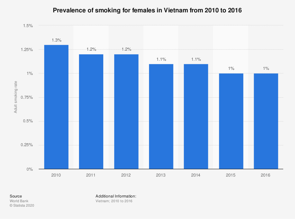 Statistic: Prevalence of smoking for females in Vietnam from 2010 to 2016 | Statista