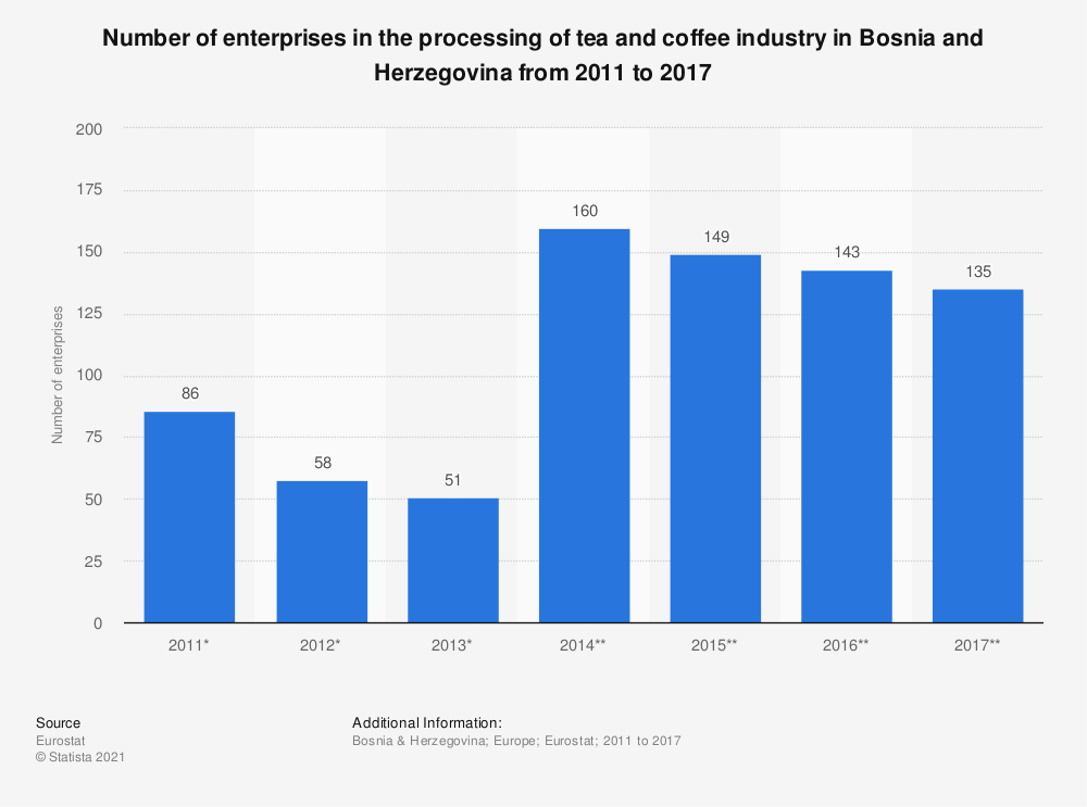 Statistic: Number of enterprises in the processing of tea and coffee industry in Bosnia and Herzegovina from 2011 to 2017 | Statista