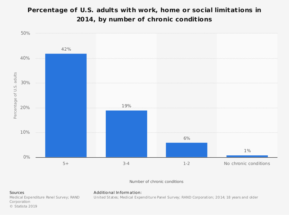 Statistic: Percentage of U.S. adults with work, home or social limitations in 2014, by number of chronic conditions | Statista