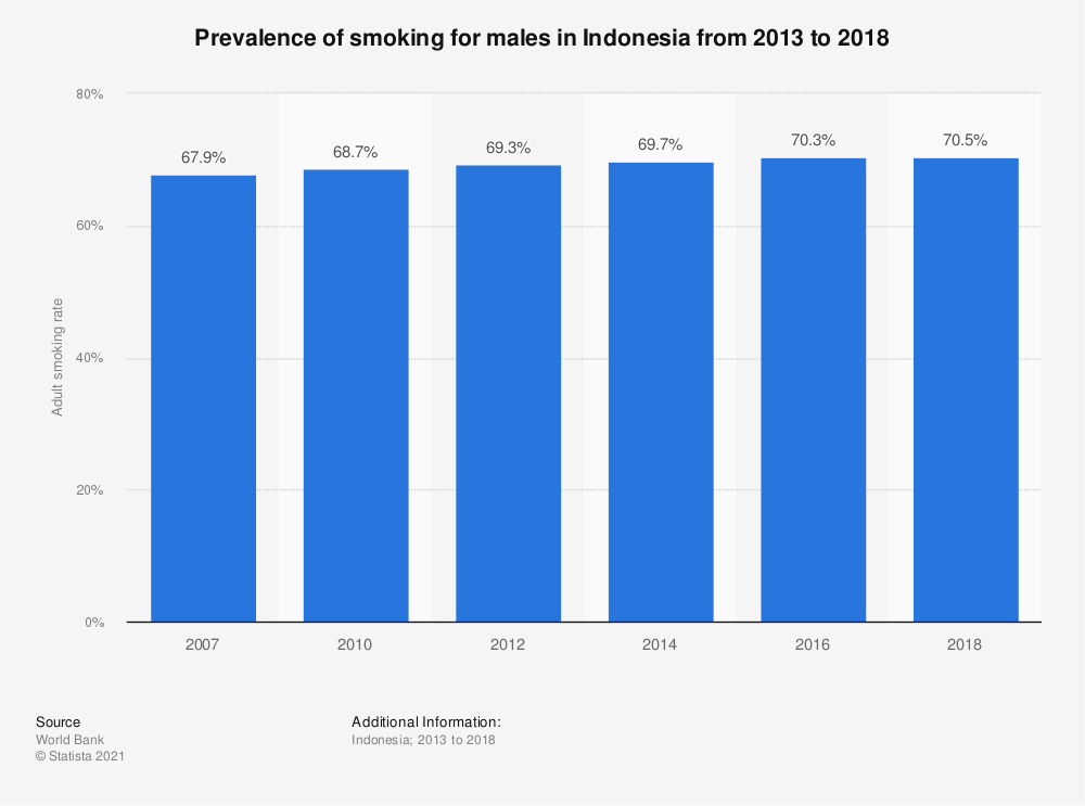 Statistic: Prevalence of smoking for males in Indonesia from 2010 to 2016 | Statista